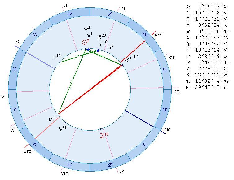 Королевские и разрушительные градусы в астрологии