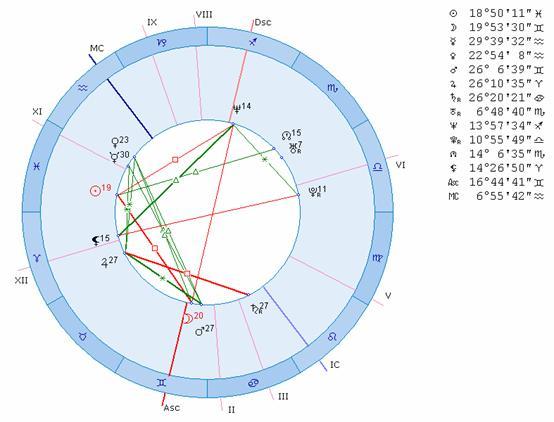 Составить гороскоп совместимости онлайн по дате рождения